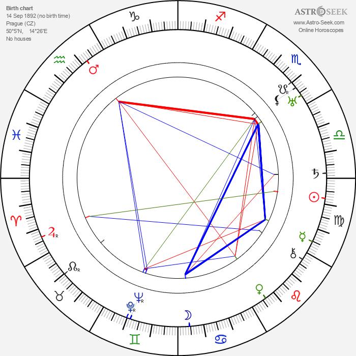 Jiří Julius Fiala - Astrology Natal Birth Chart