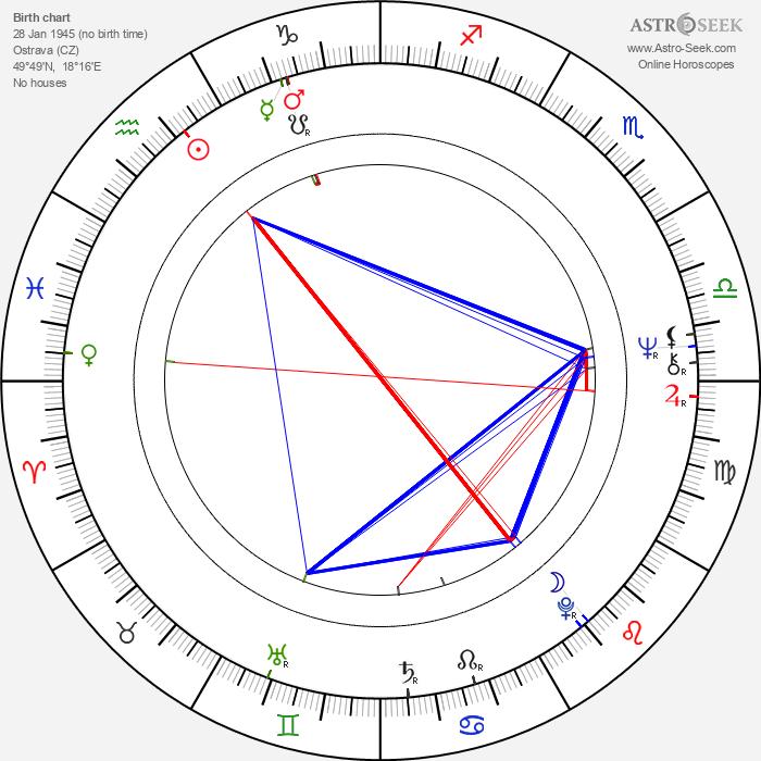 Jiří Juřina - Astrology Natal Birth Chart