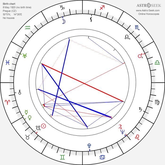 Jiří Kačer - Astrology Natal Birth Chart