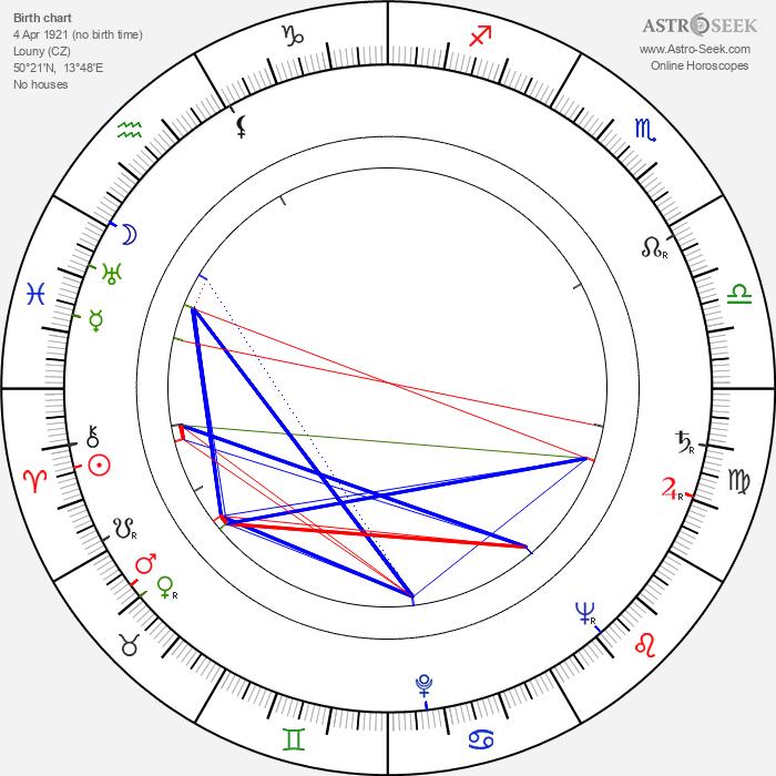 Jiří Kalina - Astrology Natal Birth Chart