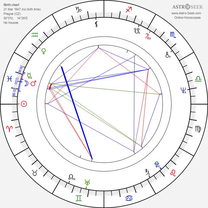 Jiří Kilián - Astrology Natal Birth Chart