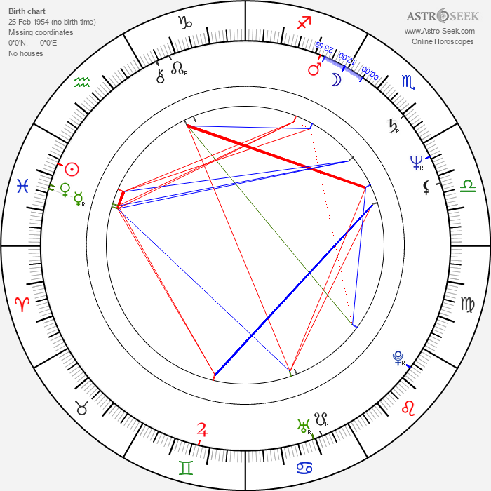 Jiří Kodeš - Astrology Natal Birth Chart