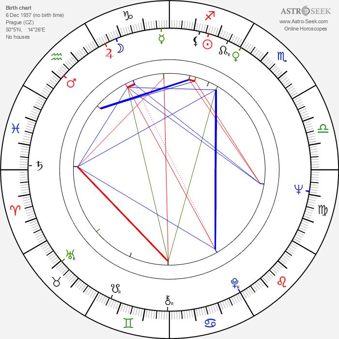 Jiří Kodet - Astrology Natal Birth Chart