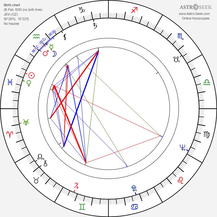 Jiří Kolafa - Astrology Natal Birth Chart