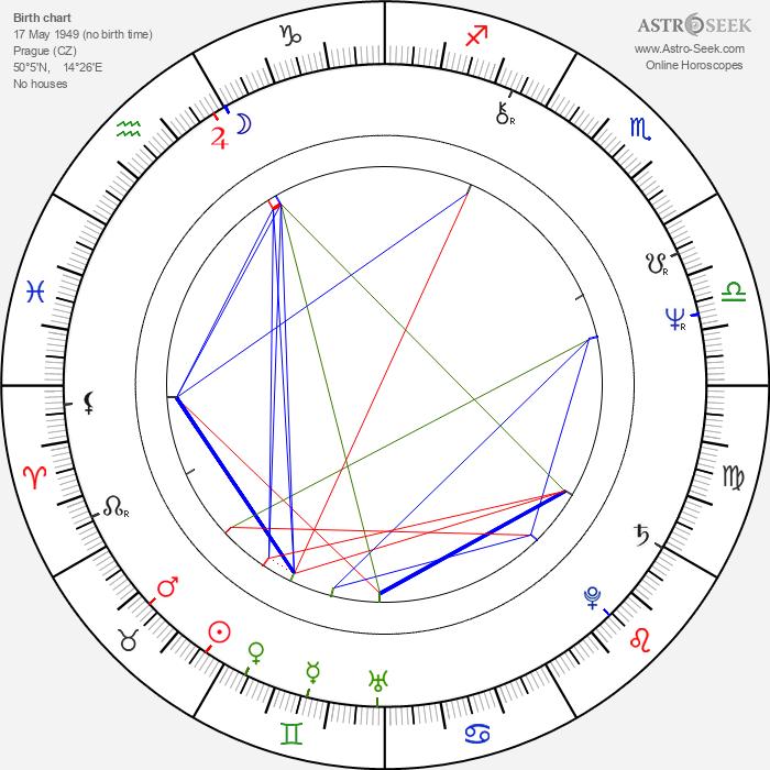 Jiří Korn - Astrology Natal Birth Chart