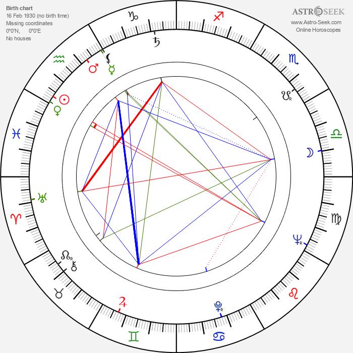 Jiří Koutný - Astrology Natal Birth Chart