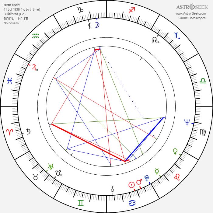 Jiří Krampol - Astrology Natal Birth Chart