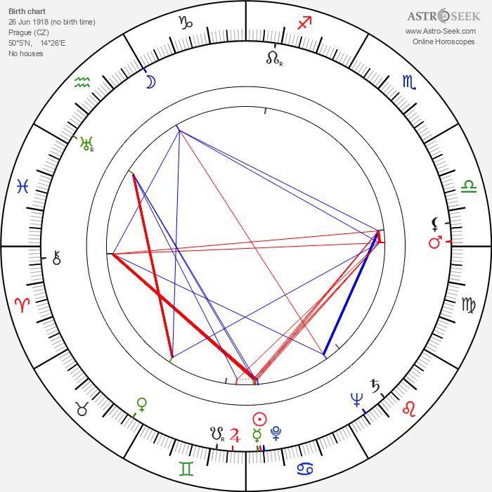 Jiří Krejčík - Astrology Natal Birth Chart