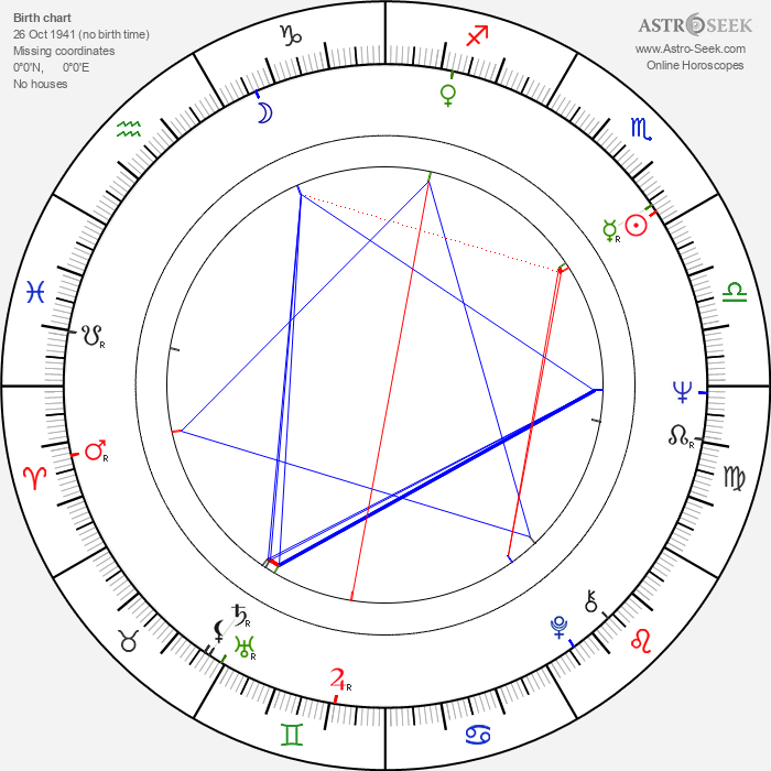 Jiří Křižan - Astrology Natal Birth Chart