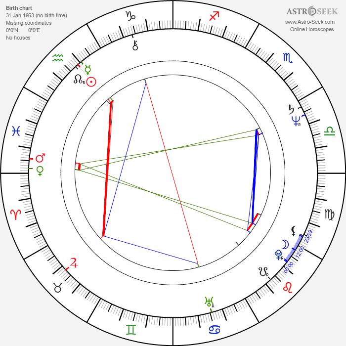 Jiří Kunert - Astrology Natal Birth Chart