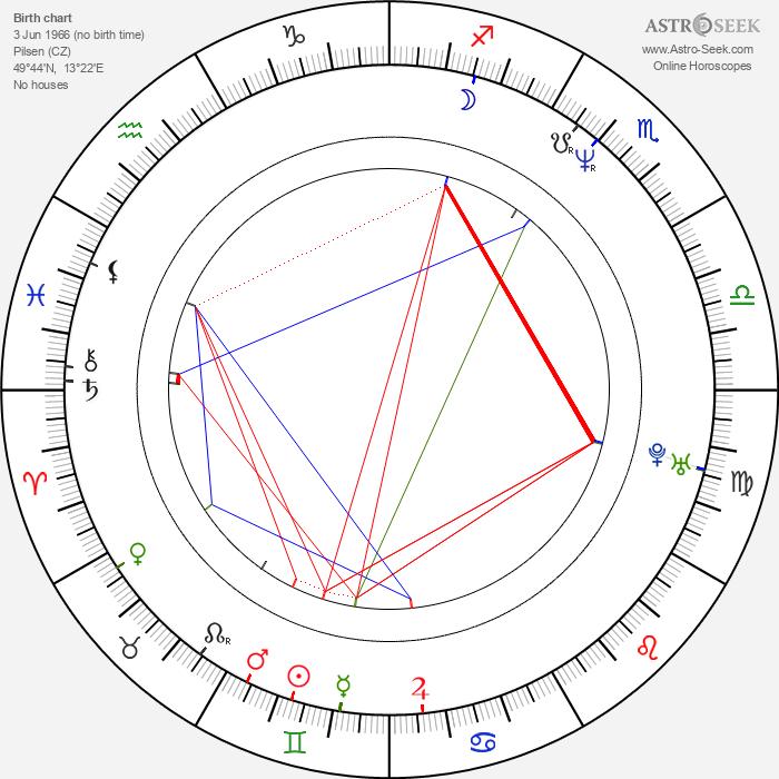 Jiří Langmajer - Astrology Natal Birth Chart