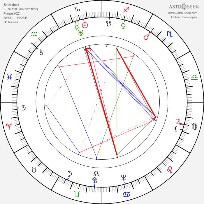 Jiří Lehovec - Astrology Natal Birth Chart