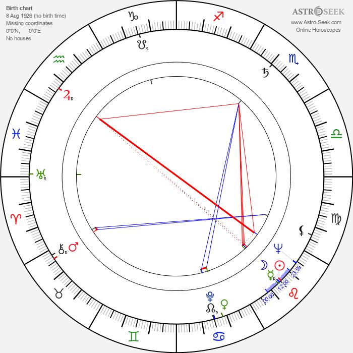 Jiří Levý - Astrology Natal Birth Chart