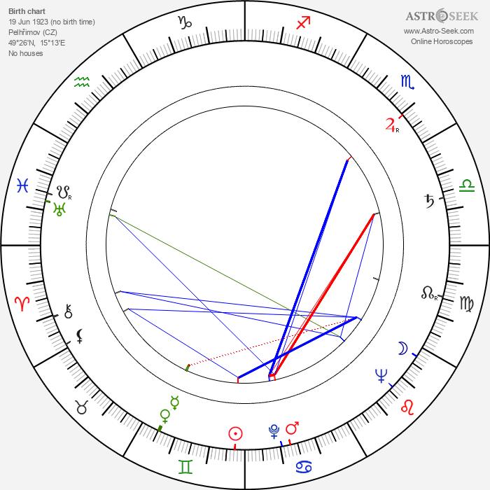 Jiří Lír - Astrology Natal Birth Chart