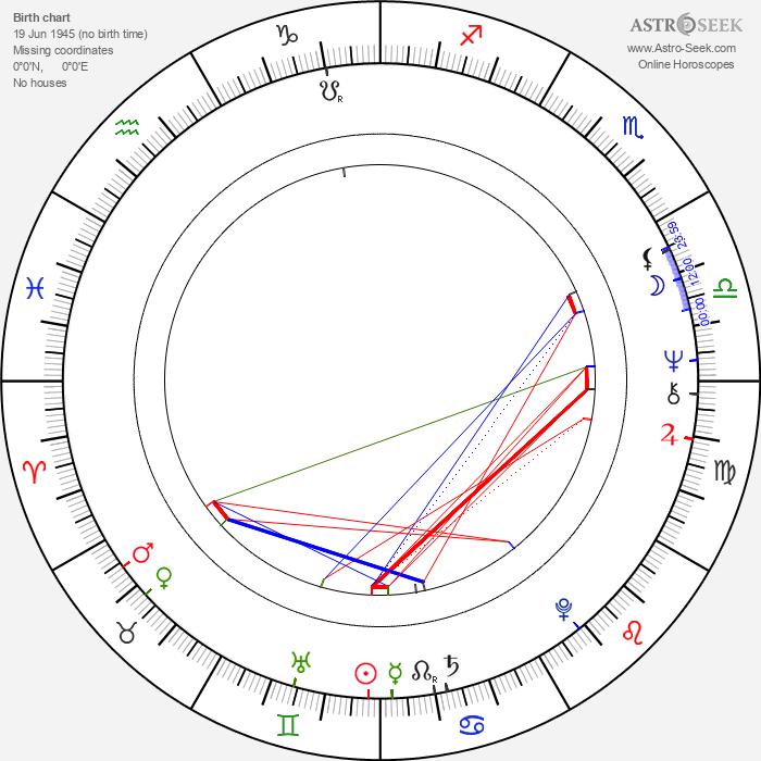 Jiří Machalík - Astrology Natal Birth Chart