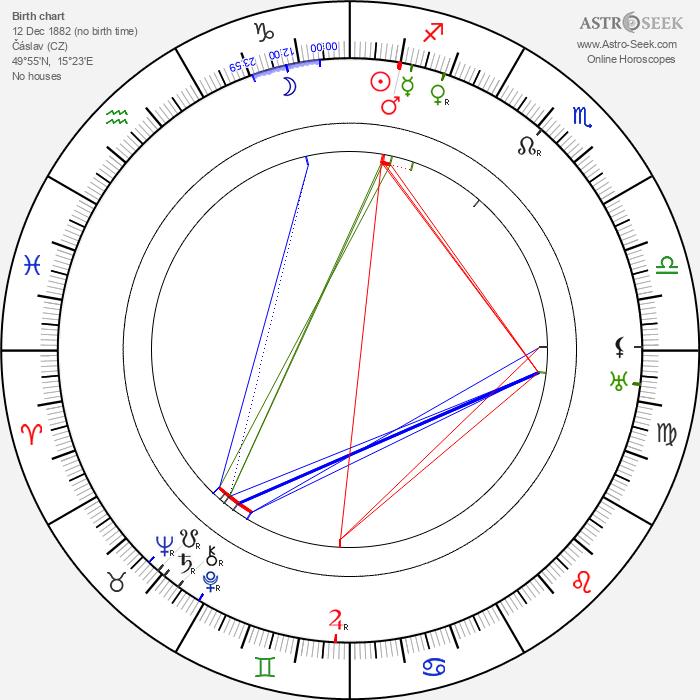 Jiří Mahen - Astrology Natal Birth Chart