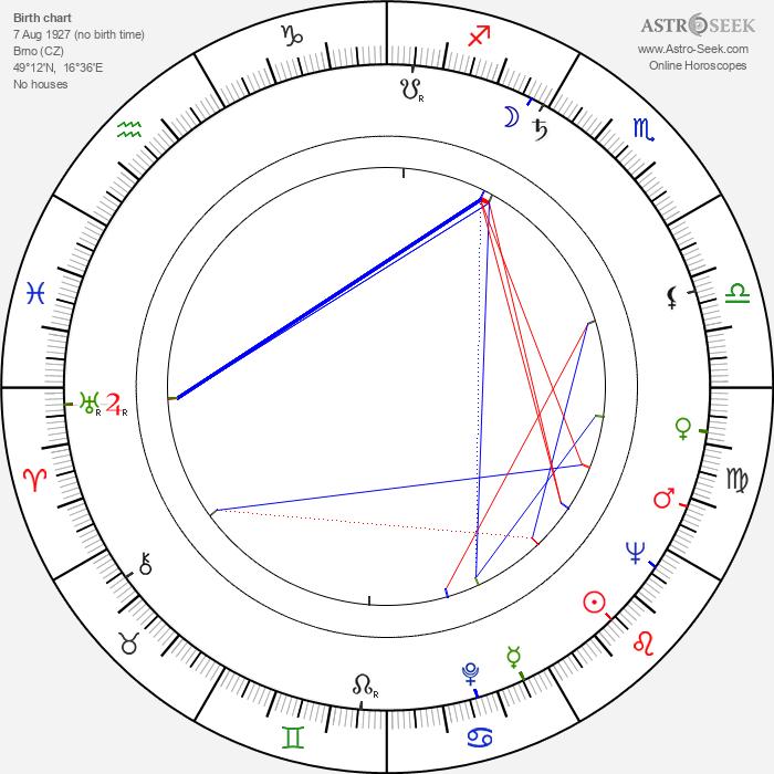 Jiří Malásek - Astrology Natal Birth Chart