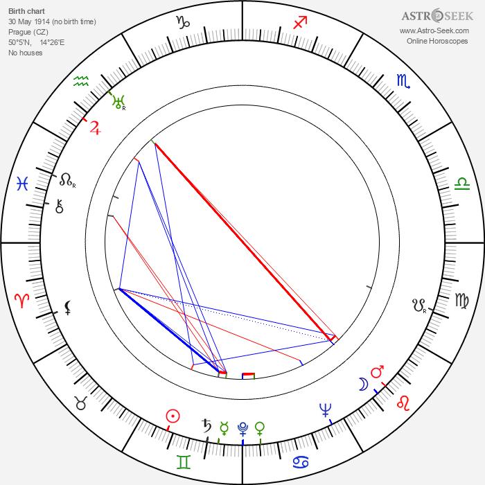 Jiří Marek - Astrology Natal Birth Chart