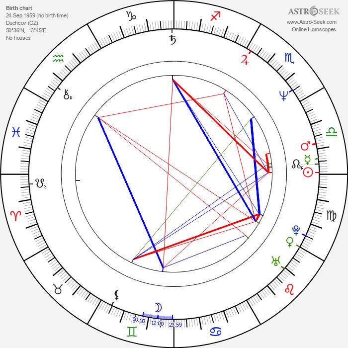Jiří Maria Sieber - Astrology Natal Birth Chart