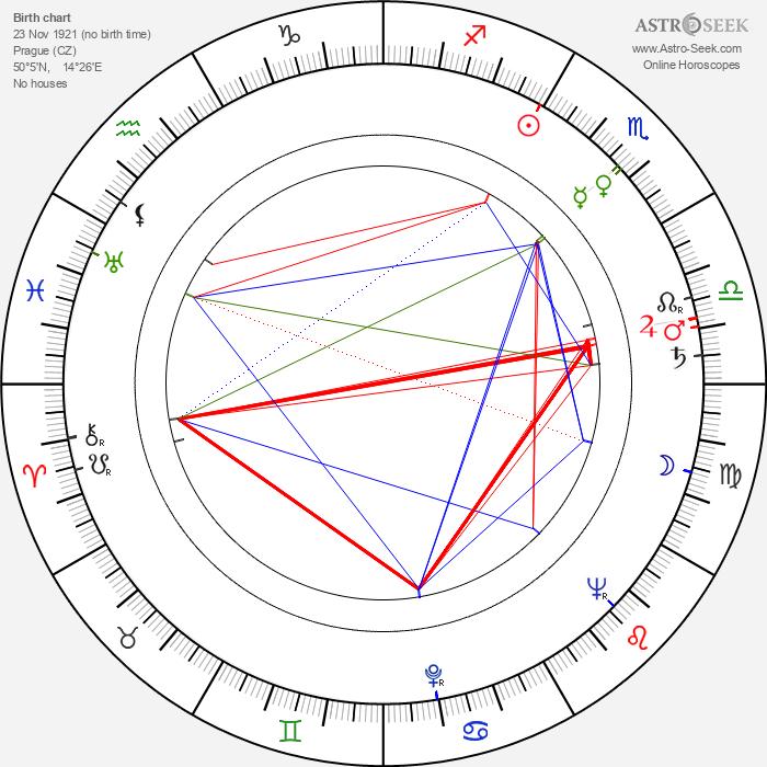 Jiří Maršálek - Astrology Natal Birth Chart
