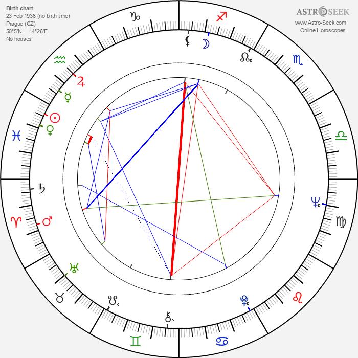 Jiří Menzel - Astrology Natal Birth Chart