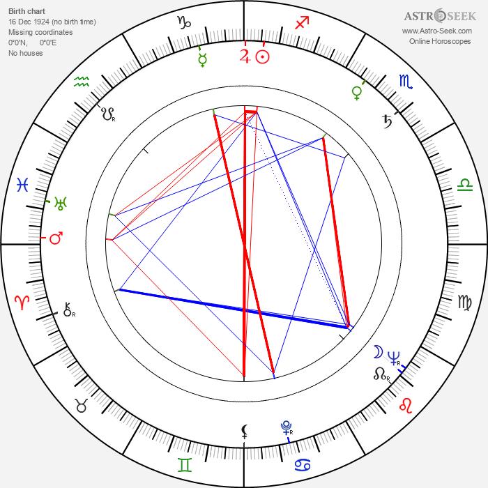 Jiří Mikeťuk - Astrology Natal Birth Chart