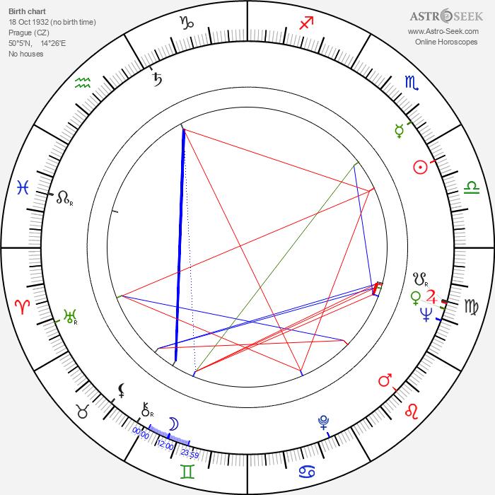 Jiří Němec - Astrology Natal Birth Chart