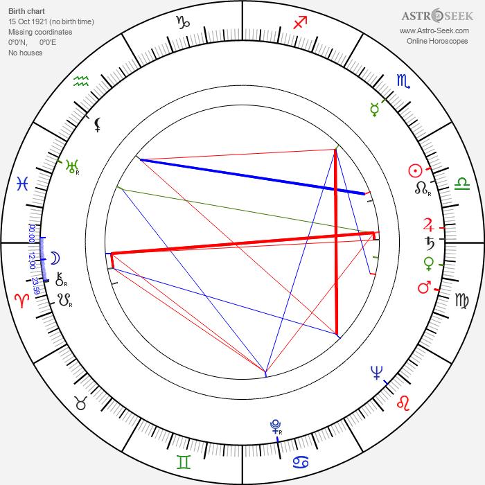 Jiří Nesvadba - Astrology Natal Birth Chart