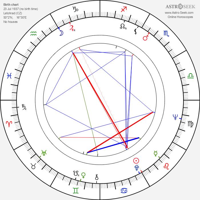 Jiří Novotný - Astrology Natal Birth Chart