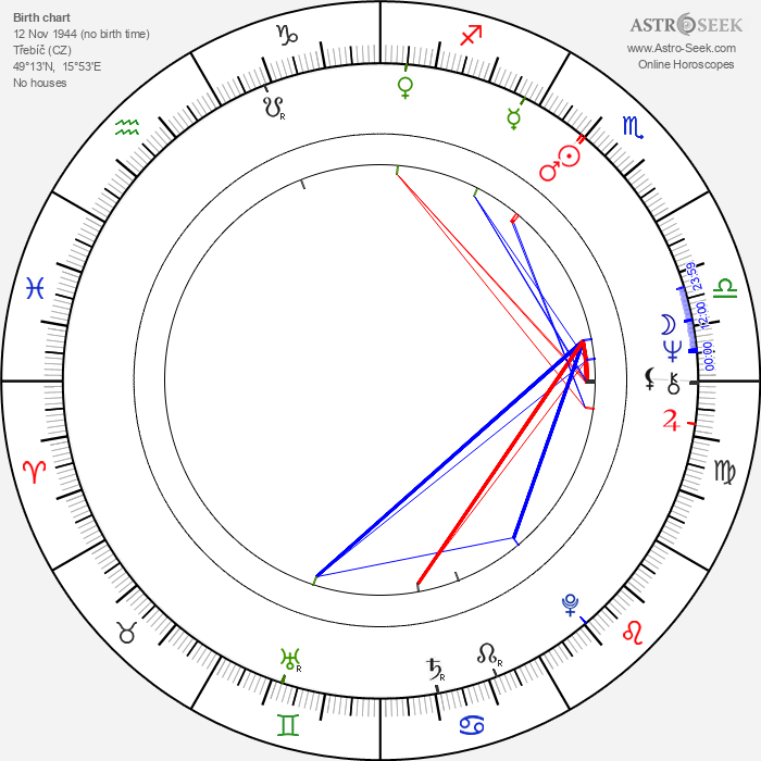Jiří Pecha - Astrology Natal Birth Chart
