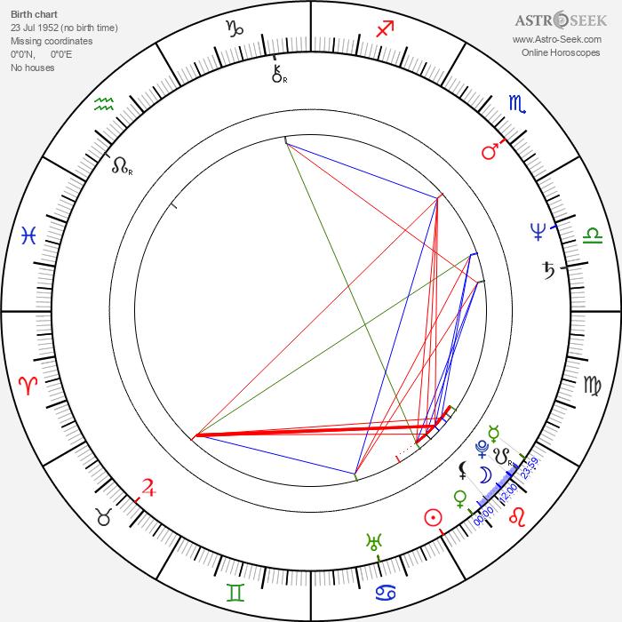 Jiří Pištěk - Astrology Natal Birth Chart