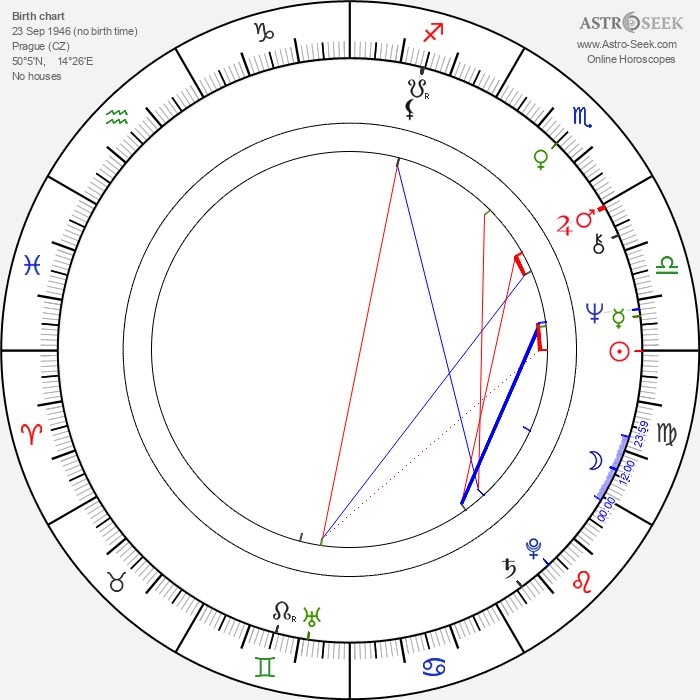 Jiří Plachý Jr. - Astrology Natal Birth Chart