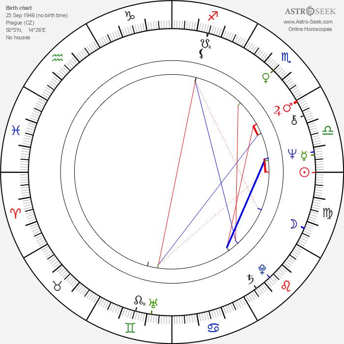 Jiří Plachý Jr. - Astrology Natal Birth Chart