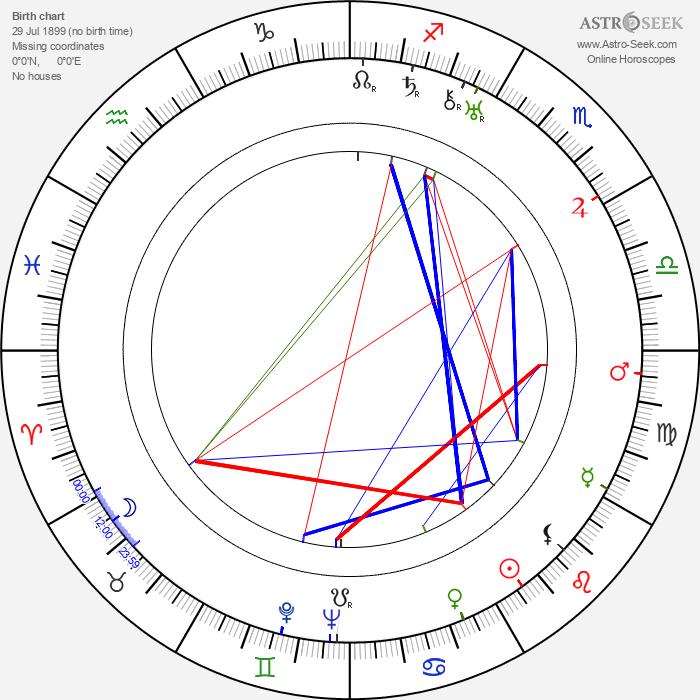 Jiří Plachý Sr. - Astrology Natal Birth Chart
