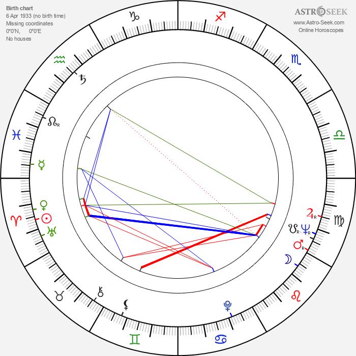 Jiří Pokora - Astrology Natal Birth Chart
