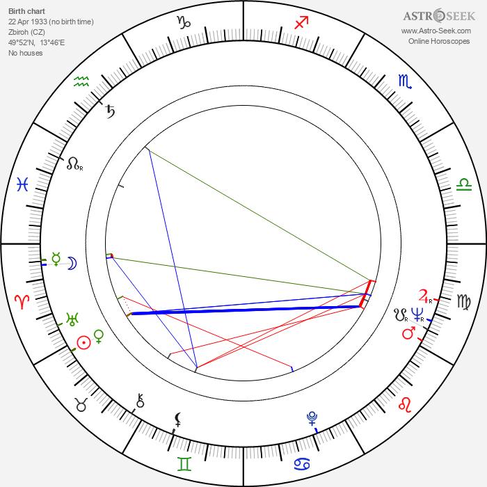 Jiří Prýmek - Astrology Natal Birth Chart