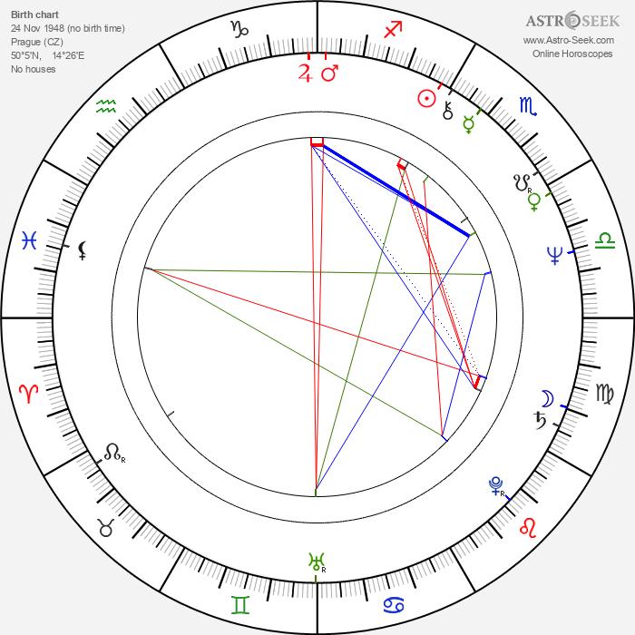 Jiří Ptáčník - Astrology Natal Birth Chart