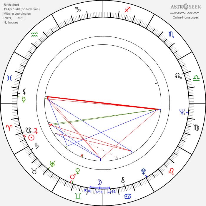 Jiří Reichl - Astrology Natal Birth Chart