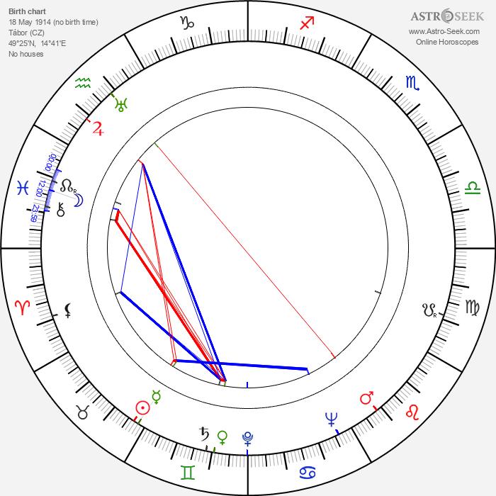 Jiří Roll - Astrology Natal Birth Chart