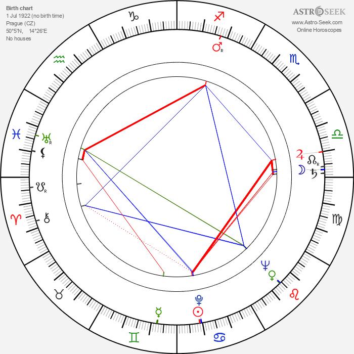 Jiří Ropek - Astrology Natal Birth Chart