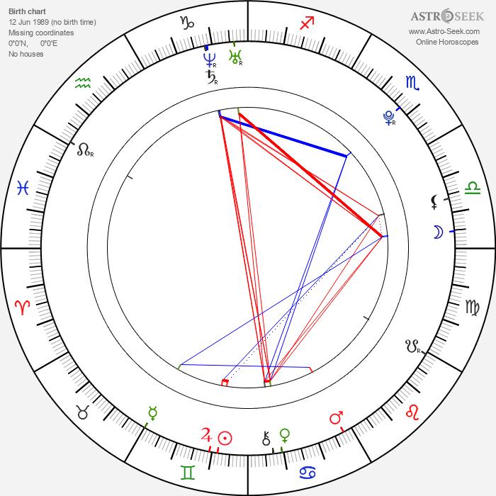 Jiří Sádek - Astrology Natal Birth Chart