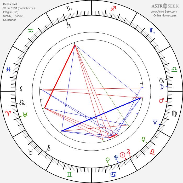 Jiří Samek - Astrology Natal Birth Chart