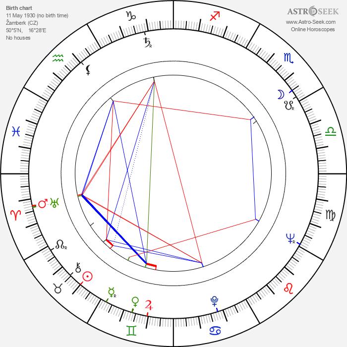 Jiří Šašek - Astrology Natal Birth Chart