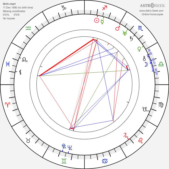 Jiří Schreinzer - Astrology Natal Birth Chart