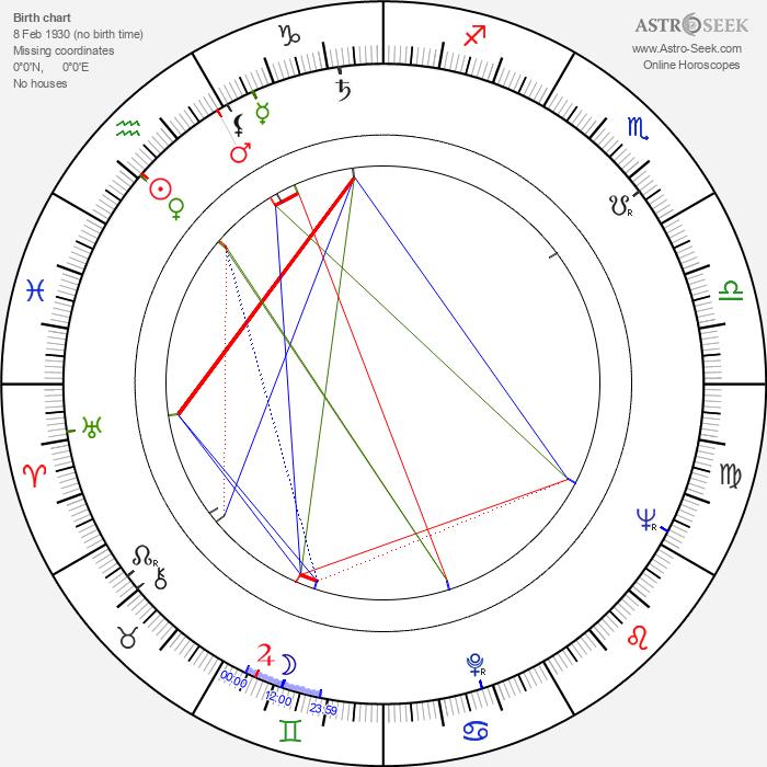 Jiří Šebánek - Astrology Natal Birth Chart