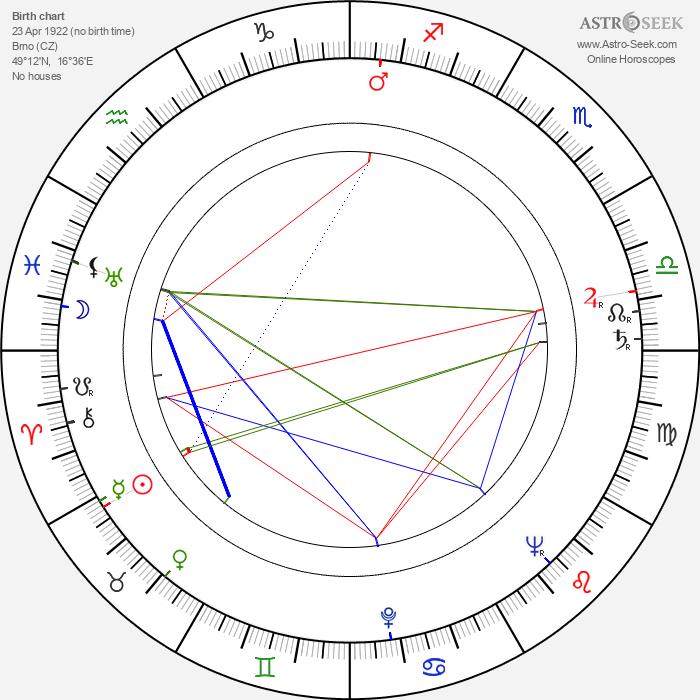Jiří Sequens Sr. - Astrology Natal Birth Chart