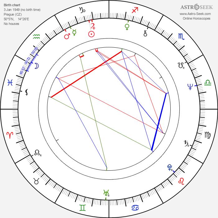 Jiří Šindelář - Astrology Natal Birth Chart