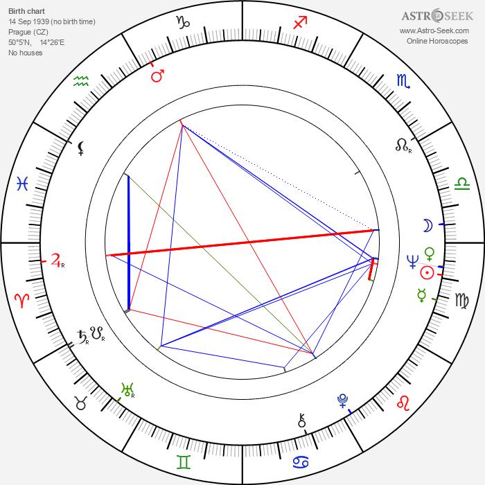 Jiří Sládek - Astrology Natal Birth Chart