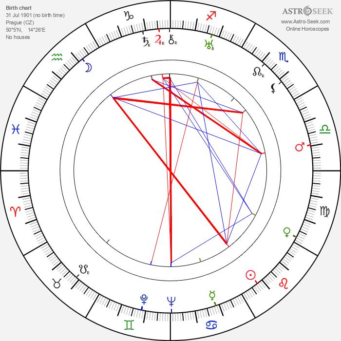 Jiří Slavíček - Astrology Natal Birth Chart