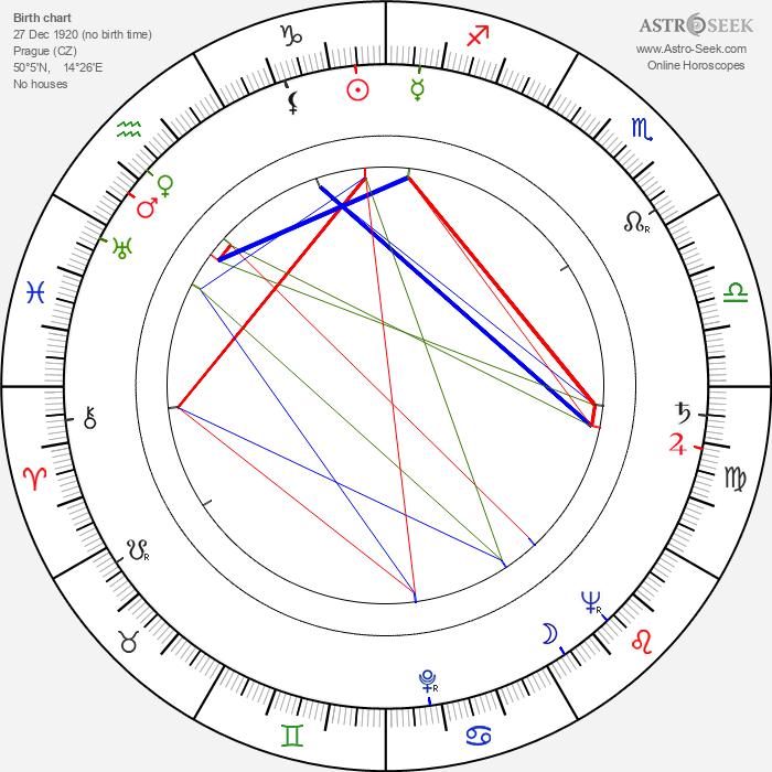 Jiří Sovák - Astrology Natal Birth Chart
